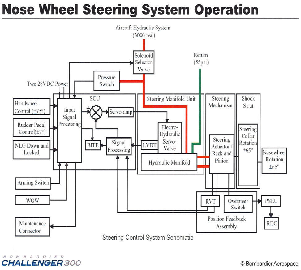 Amazing Boss Plow Wiring Diagram Chevy Pattern - Electrical Diagram ...