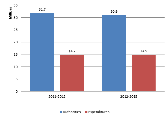 Second quarter expenditures for 2012-2013 are 14.9 million dollars of 30.9 million dollars in annual authorities, whereas in 2011-2012, second quarter expenditures reached 14.7 million dollars of 31.7 million dollars in annual authorities