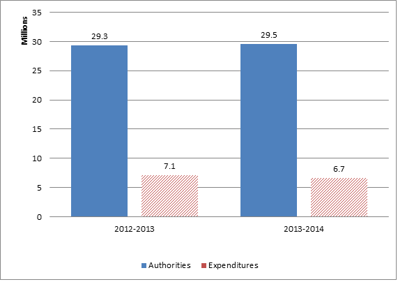 Figure 1 - First Quarter Expenditures Compared to Annual Authorities